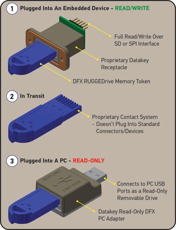 Read-Only-SD-Card-Solution-How-It-Works-625px.jpg